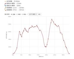 累積標高グラフ